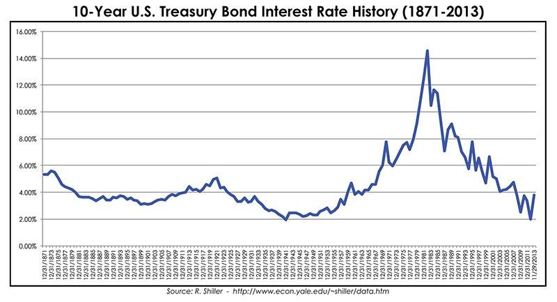 10-Year U.S. Treasury Bond Interest Rate History (1871-2013)
