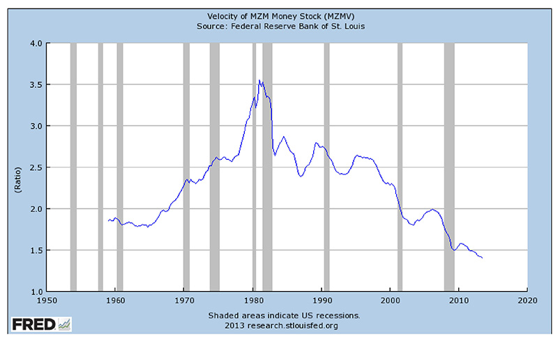 Velocity of MZM Money Stock