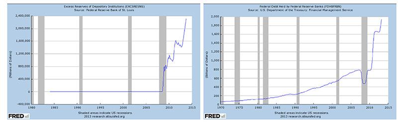 Monetarist Inflation Concerns