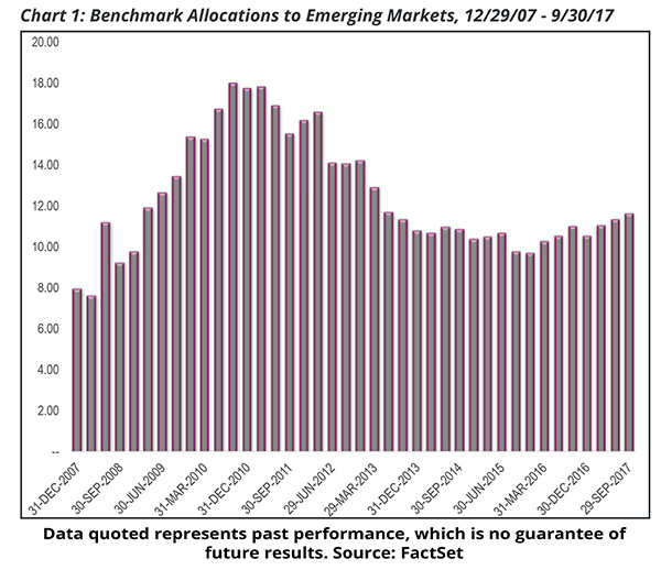 Chart 1: Benchmark Allocations to Emerging Markets, 12/29/07 - 6/30/17