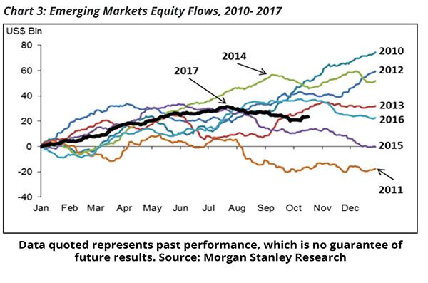 Chart 3: Emerging Markets Equity Flows, 2010- 2017