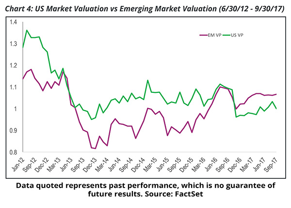 Chart 4: US Market Valuation vs Emerging Market Valuation, 5 Year Comparison