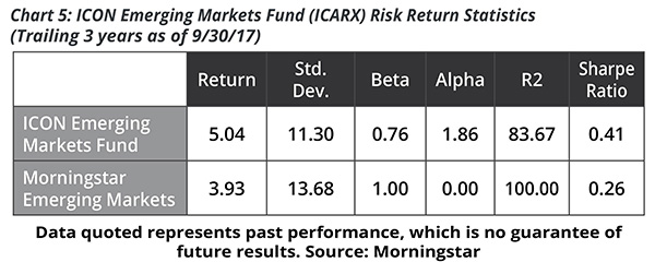 Chart 5: ICON Emerging Markets Fund (ICARX) Risk Return Statistics (Trailing 3 years as of 8/31/17)