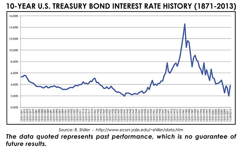 10-Year U.S. Treasury Bond Interest Rate History Graph