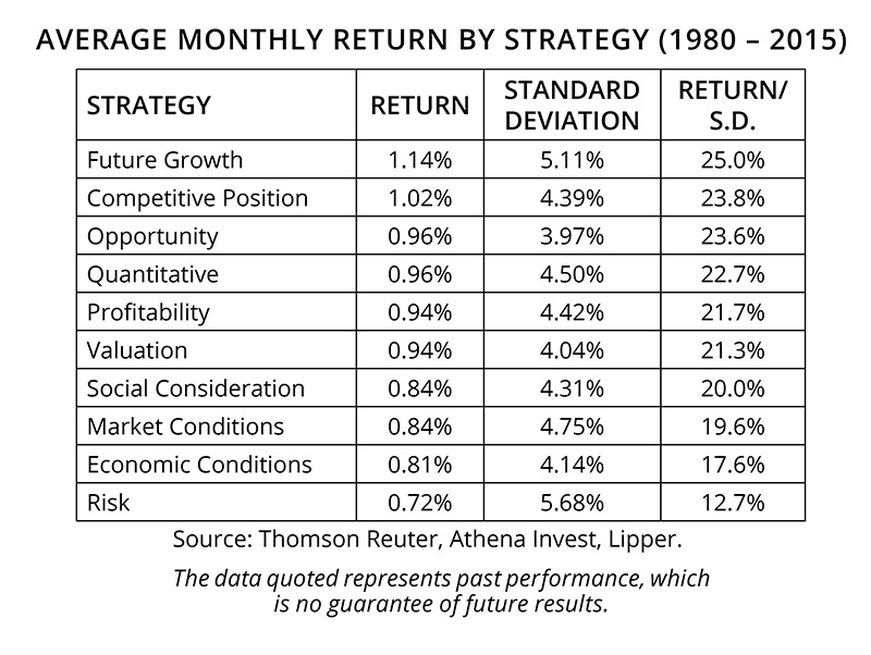 Average Monthly Return by Strategy (1980-2015)