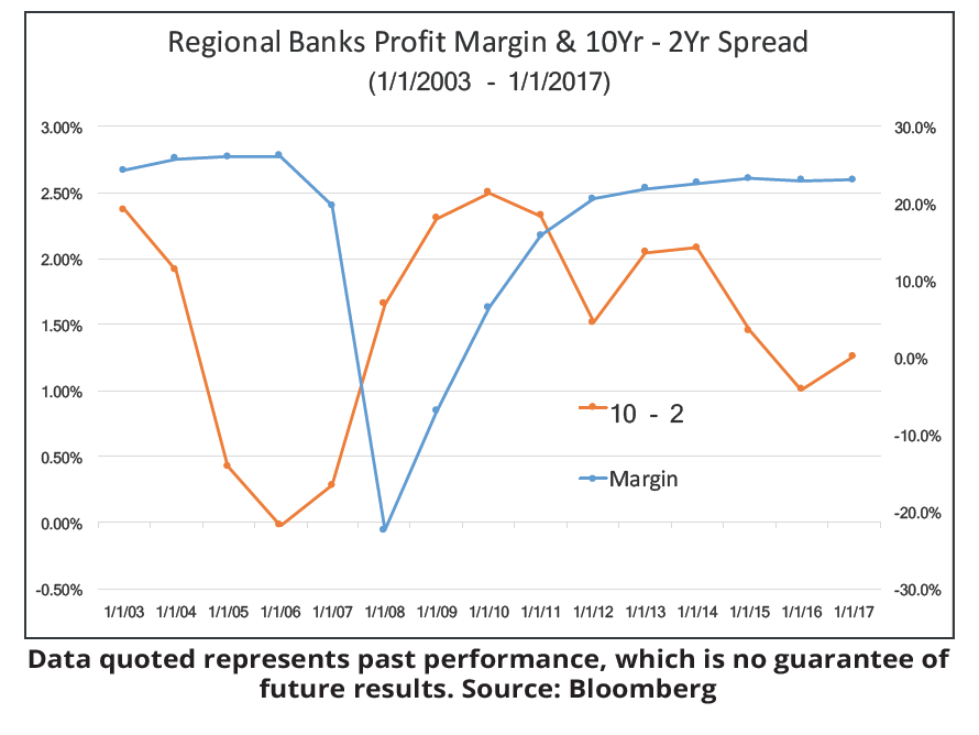 Regional Banks Profit Margin & 10Yr - 2Yr Spread (1/1/2003 - 1/1/2017)