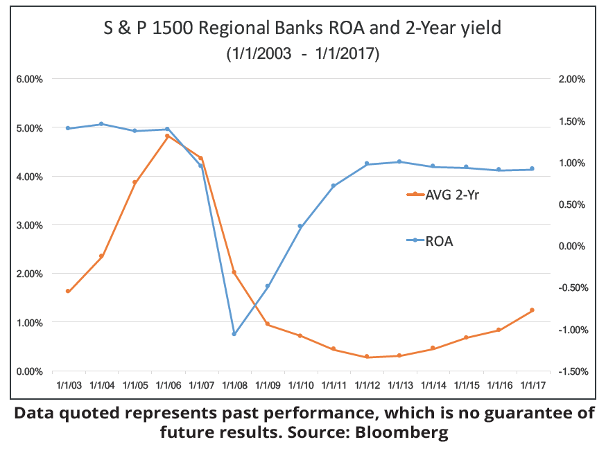 S & P 1500 Regional Banks ROA and 10-year - 2-year Spread (1/1/2003 - 1/1/2017)