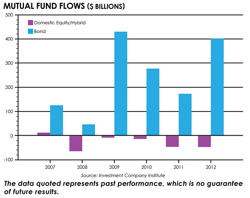Mutual Fund Flows