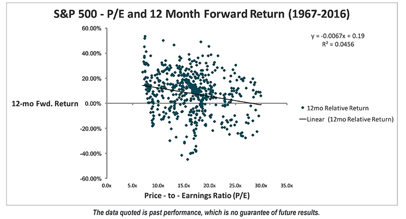 S&P 500 - P/E and 2 Month Forward Return (1967-2016)