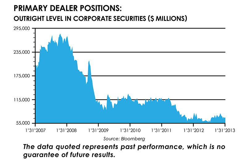 Primary Dealer Positions Graph