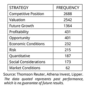 Strategy Frequency