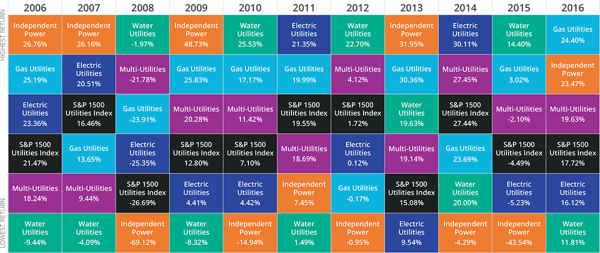 Markets Have Themes Utilities 2017